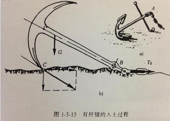 船锚是怎样工作的?